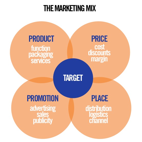 marketing 4 ps In this article, we will look at 1) the four p's, 2) history of the marketing mix concept and terminology, 3) purpose of the marketing mix, 4) key features of the marketing mix, 5) developing a marketing mix, 6) key challenges, and 7) marketing mix example – nivea.