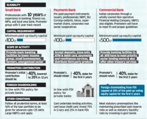 Payment Banks stirring worries for Traditional Banks